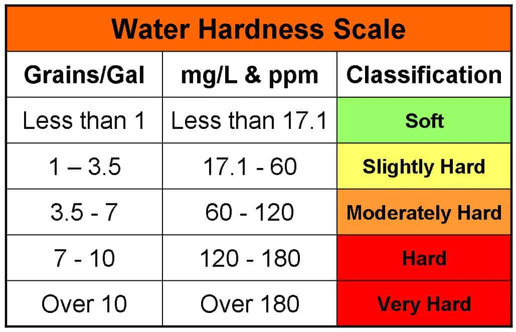 determination of the hardness of water Titrimetric water hardness determination background the total hardness of water (ie the concentration of dissolved cations such as ca 2+, mg 2+, fe 3+, etc) is commonly determined by the titration of a water sample with a standardized solution of the disodium salt of ethylenediaminetetraacetic acid (edta) using eriochrome black t or calmagite as an indicator.